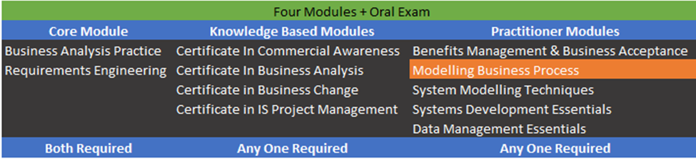 Business Process Management Certification | Modelling Business ...