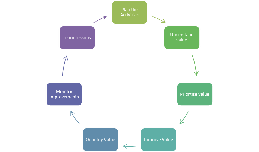 approach to implement MoV